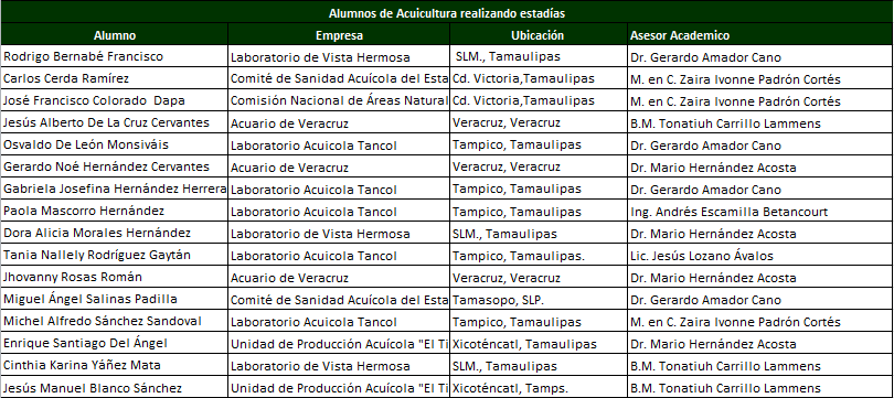 estadias acui 2014